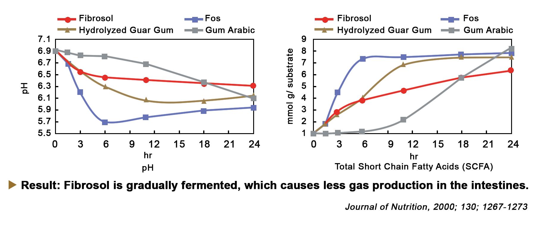 How it Works - fibrosol ™